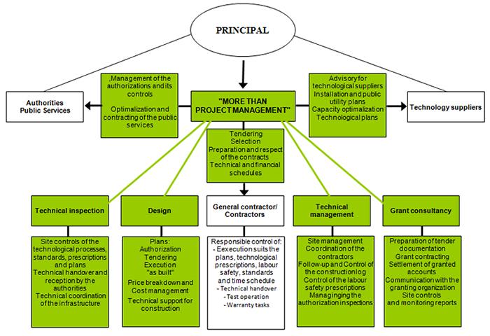 Investment process participants